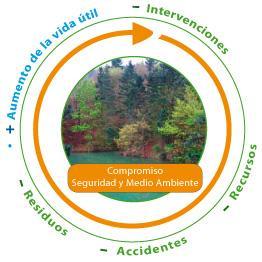 Círculo medio ambiente soluciones refractarias